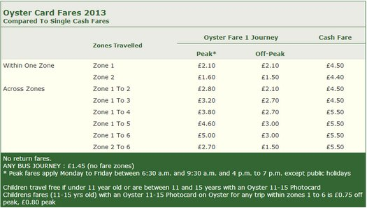 Oyster Fares
