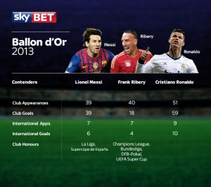 Ballon D'or Final