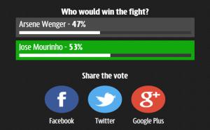 Chelsea v Arsenal Fight Poll