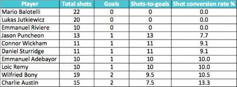 Mario Balotelli Liverpool Stats