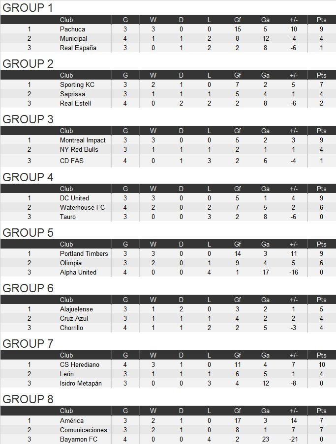 ccl-groups