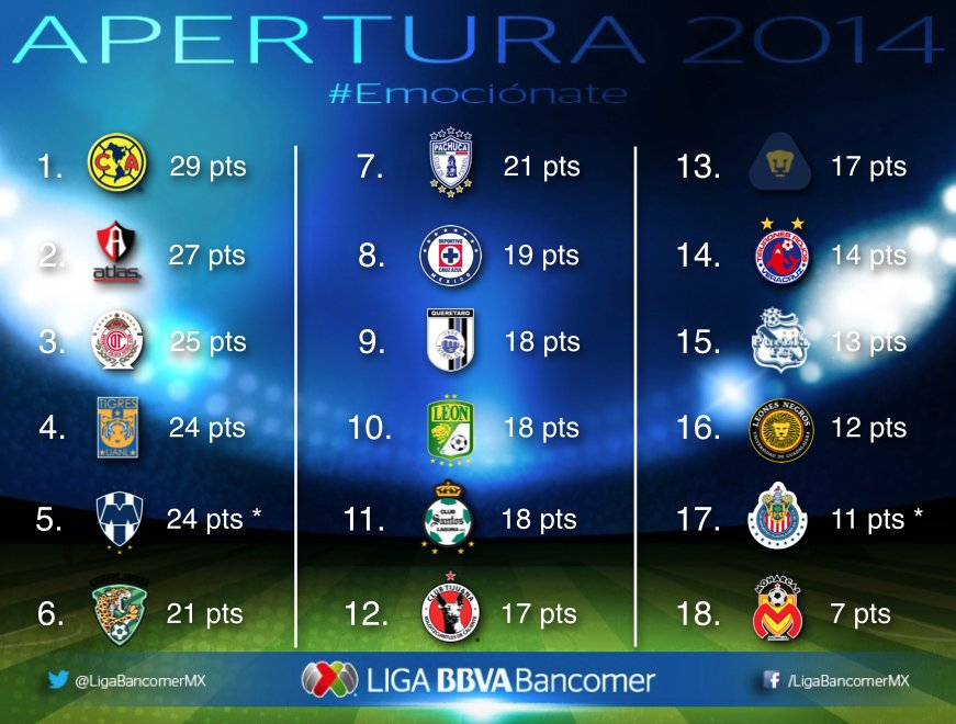 ligamx-table