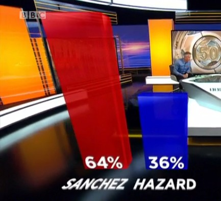 Sanchez better than Hazard