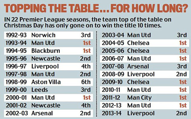 premier league first at christmas