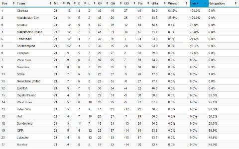 Arsenal Top Four
