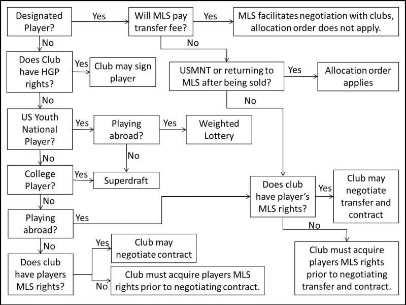 mls-transfer