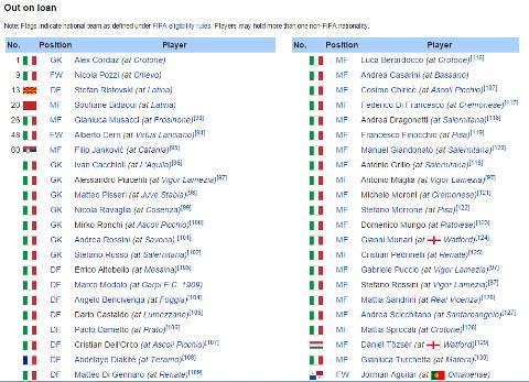 Parma squad 2