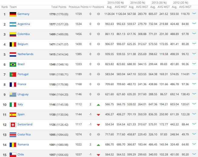 FIFA rankings 1-15 (March 12, 2015)