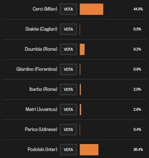 Lukas Podolski - Serie A flops