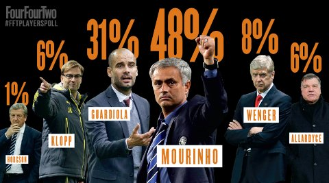 Managers Poll - Mourinho, Wenger, Guardiola