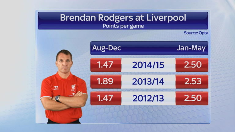 rodgers-form