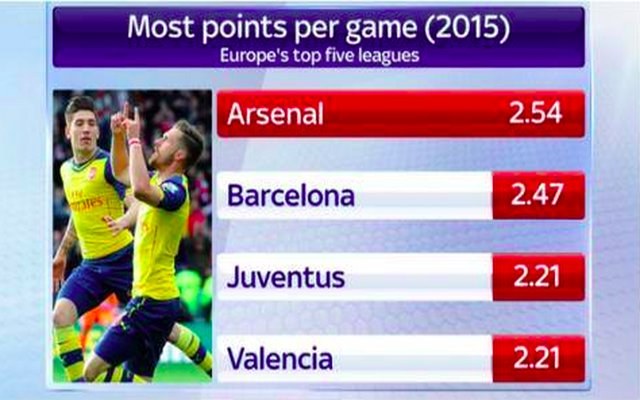 Image) Arsenal are now officially the most in-form team in Europe