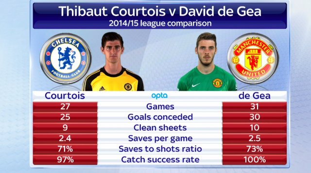 Courtois vs De Gea