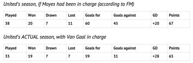 Van Gaal vs Moyes