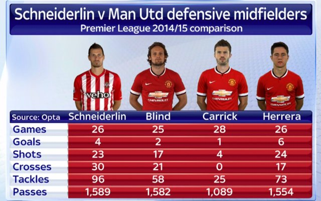 schneiderlin manchester united stats
