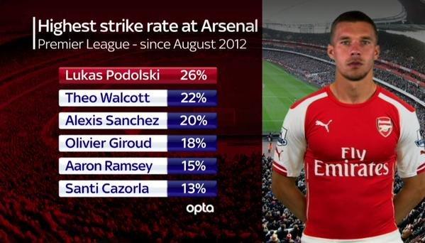 Podolski Arsenal stats