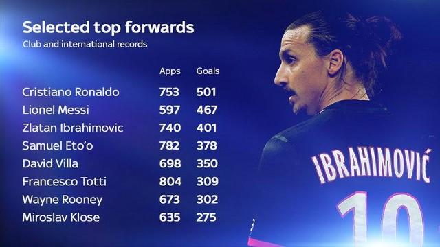 Best Goal Records Cristiano Ronaldo Reaches 501