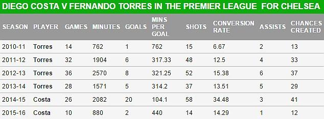Diego Costa vs Fernando Torres stats