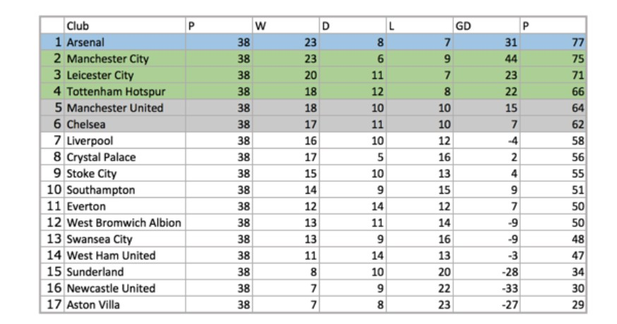Alternative Premier League table sees Arsenal crowned, as