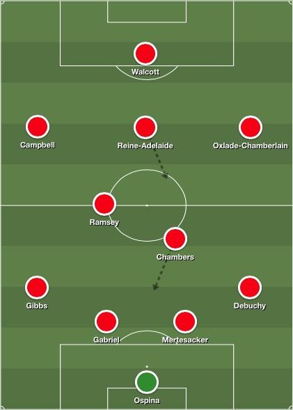 Arsenal lineup v Sunderland