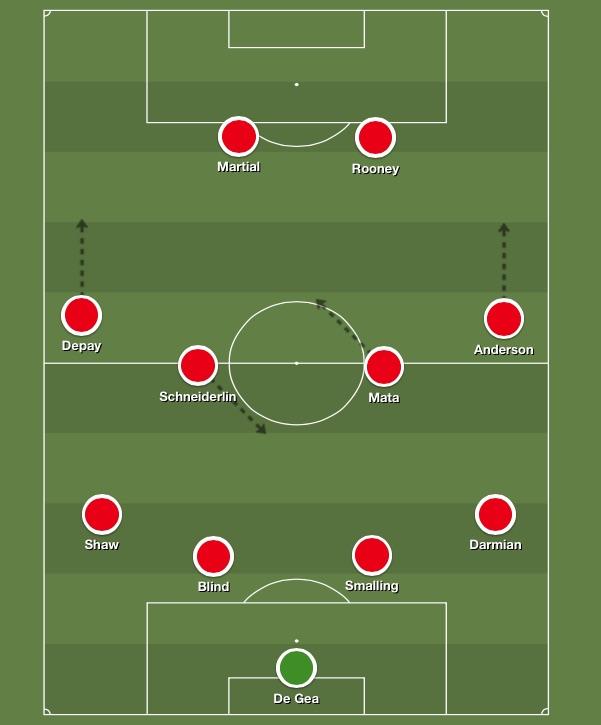 Man United playing 4-4-2