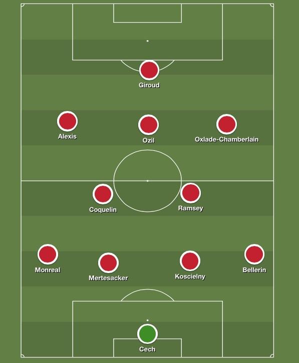 Predicted Arsenal XI v Barca