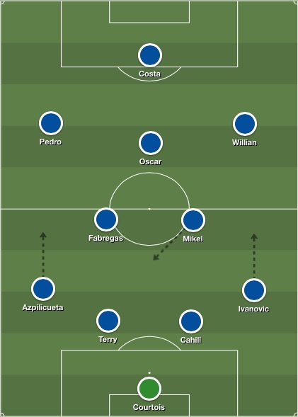 Chelsea lineup v Everton