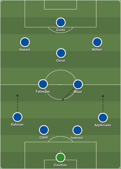 Chelsea lineup v PSG