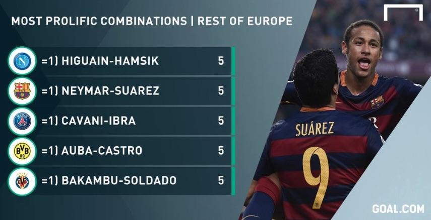 European goal & assist combinations