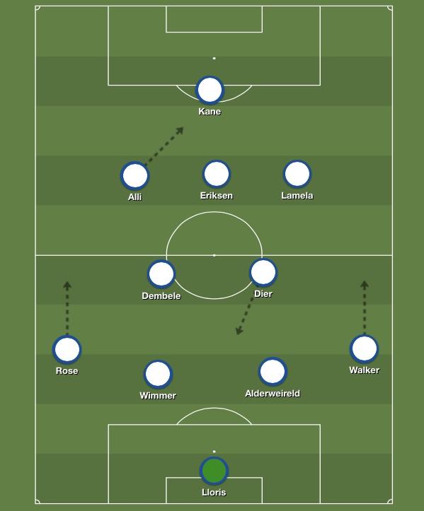 Predicted Tottenham XI v Arsenal