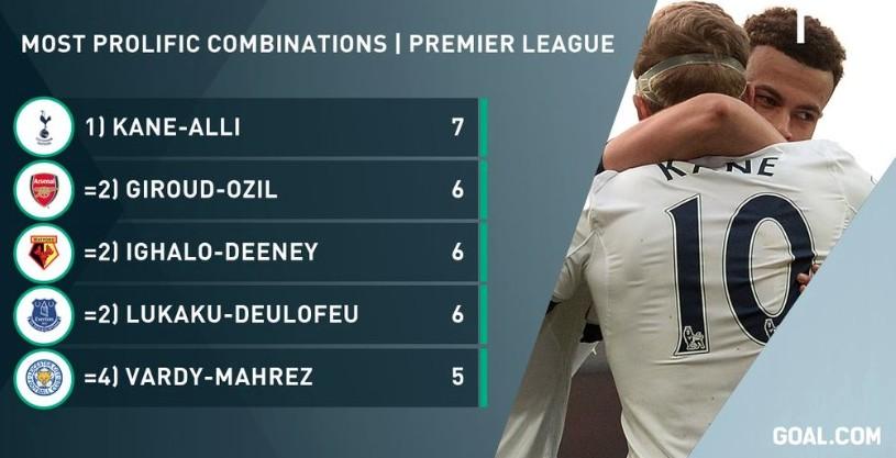 Prem goal & assist combinations