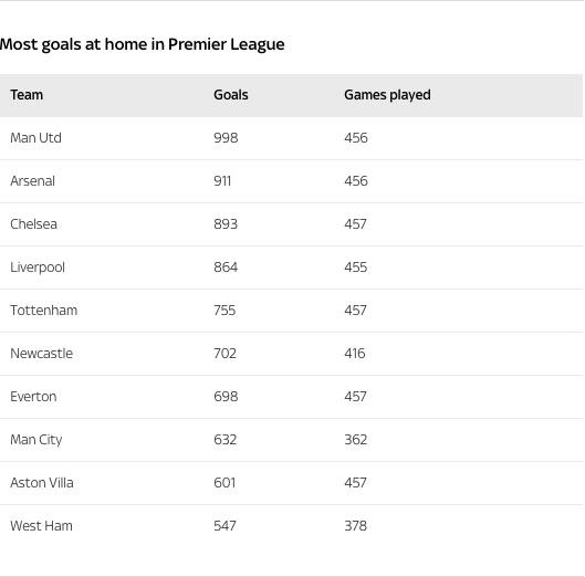 Sky Sports graphics