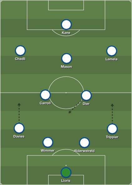 Spurs lineup v West Ham