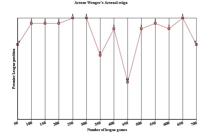 Arsene Wenger graph
