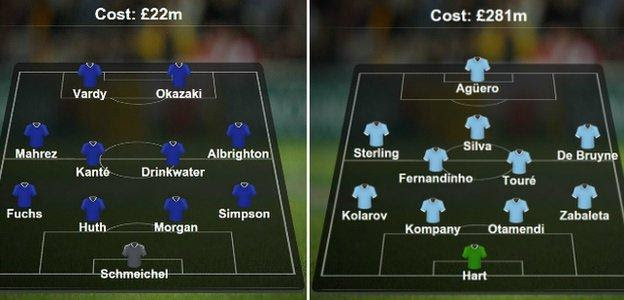 Leicester v Man City compared