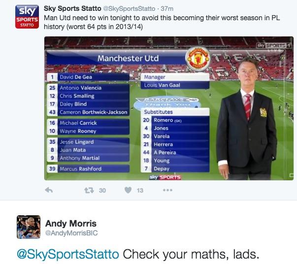 Sky Sports stats