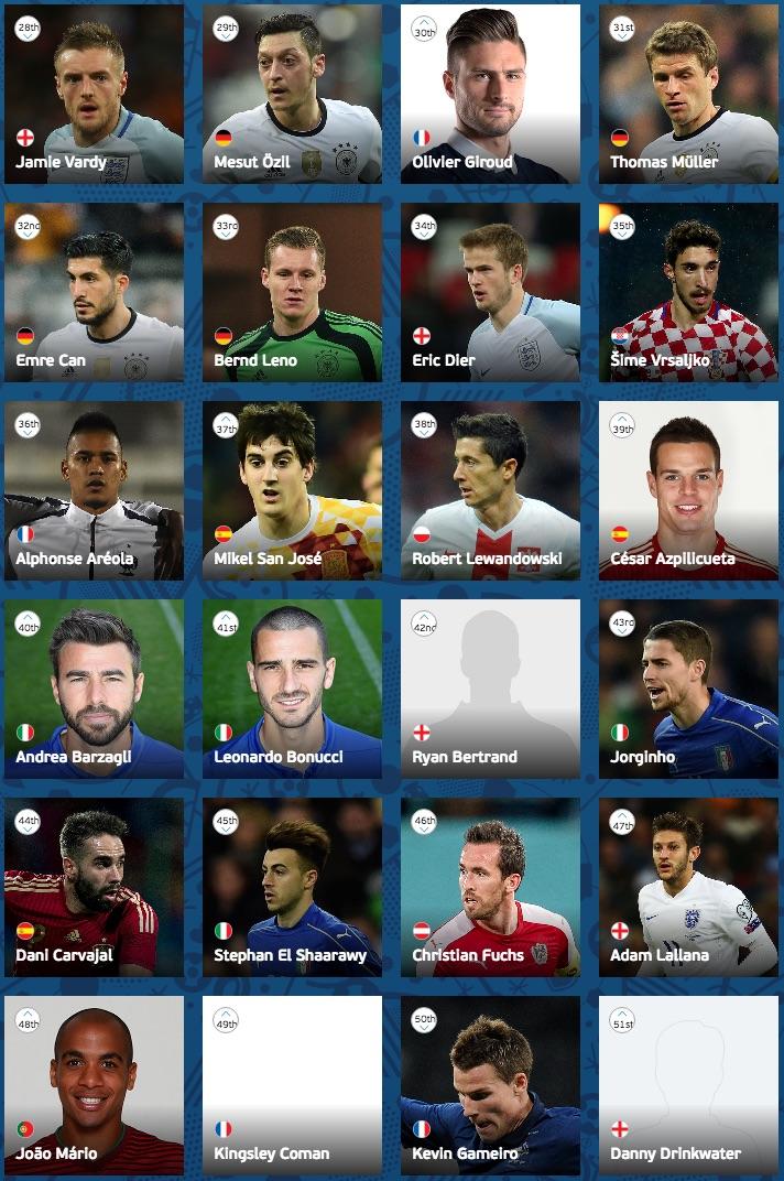 UEFA Euro 2016 player ranking 28-51