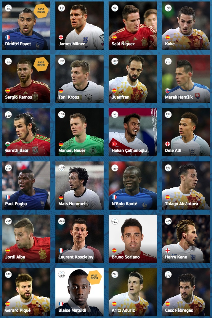 UEFA Euro 2016 player ranking 4-27