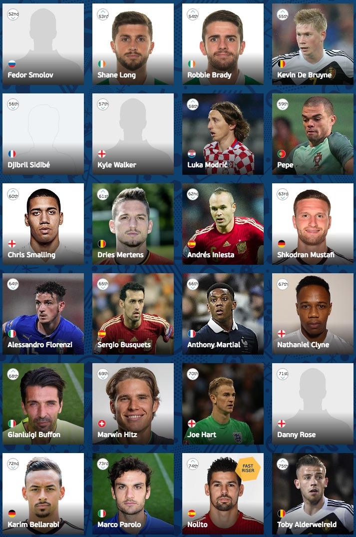 UEFA Euro 2016 player ranking 52-75