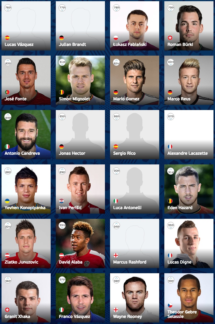 UEFA Euro 2016 player ranking 76-99