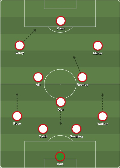 England 4-3-3