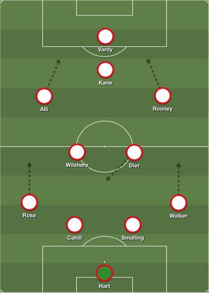 England narrow 4-2-3-1