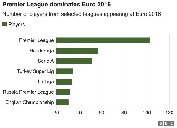 Euro 2016 leagues graphic