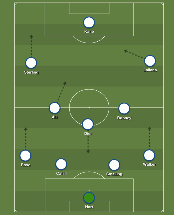 How England did line up against Russia and Wales