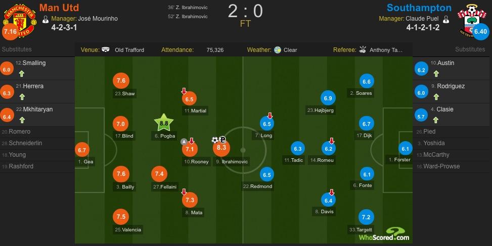 Man United v Southampton player ratings on WhoScored