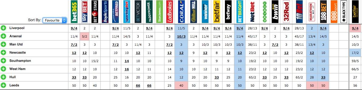 EFL Cup odds courtesy of OddsChecker