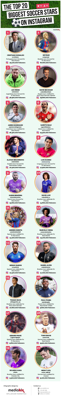 Top 20 football stars on Instagram