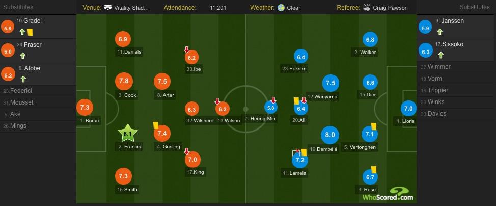 Whoscored Tottenham player ratings v Bournemouth