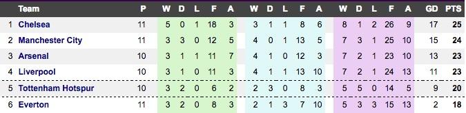 Premier League top six (05:11:16)