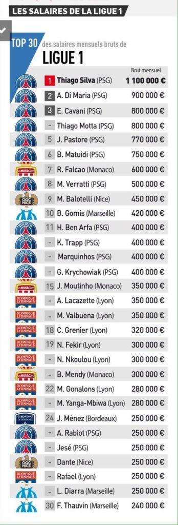 Ligue 1 salaries
